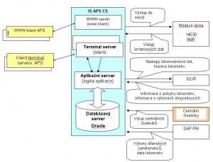 APS schema1_CZ