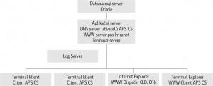 APS_schema2_CZ
